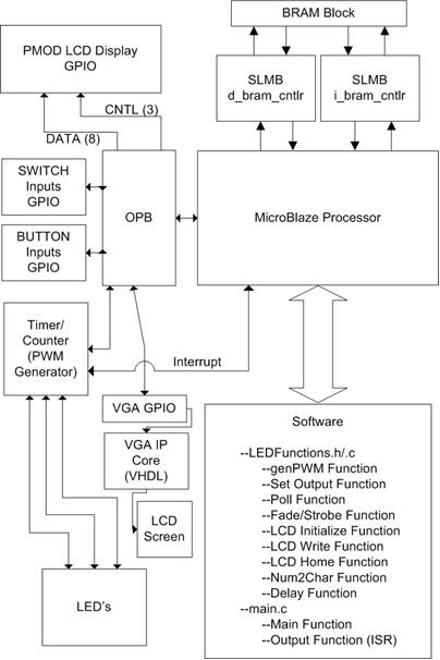 Project Portfolio - FPGA RGB LED Controller w/ VGA Support – CPE 329